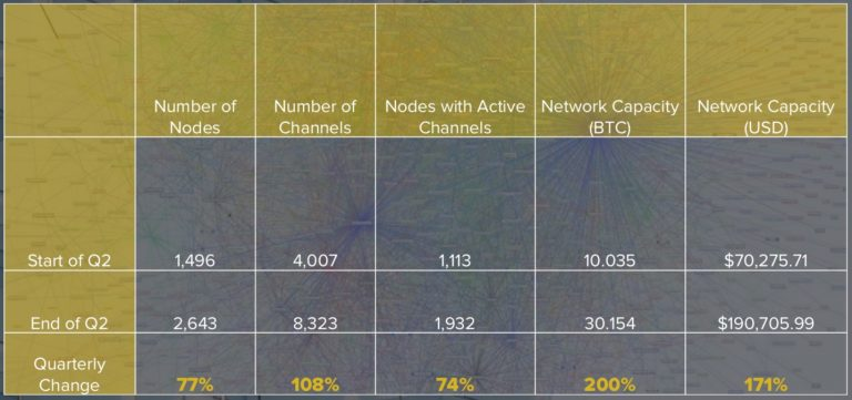 CoinDesk 第二季度区块链报告:比特币、<font color=