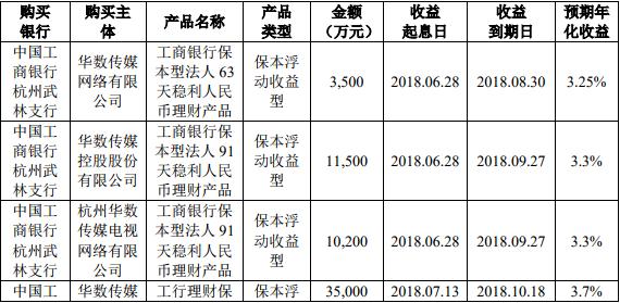华数传媒:将不超 30 亿闲置募集资金购买保本型理财产品