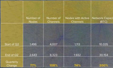 CoinDesk 第二季度区块链报告:比特币、以太坊交易活跃度下降
