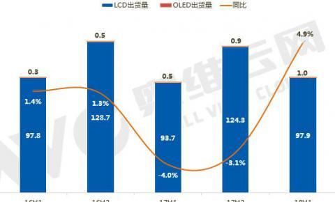 全球TV品牌半年出货: 止跌回稳,出货同比增长4.9%
