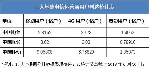 2018上半年运营商业绩出炉 中国电信远超<font color=