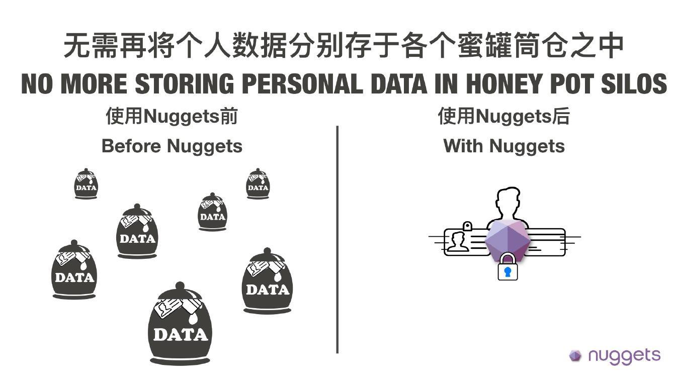 Nuggets:区块链技术能否助力<font color=