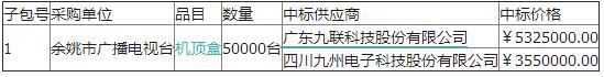 余姚市广播电视台高清交互型机顶盒项目的采购结果公告