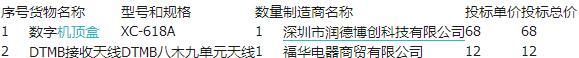 邓州市广电网络无线机顶盒协议供货单位入围项目中标结果公告