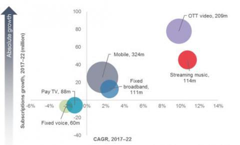 Ovum:2017-2022年运营商5G RAN投资将超300亿美元