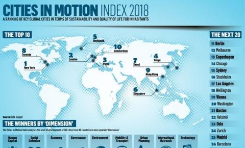 """谁是最聪明的城市?纽约、伦敦和巴黎位列""""全球智慧城市""""前三甲"""