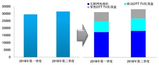 全国互联网电视至2018年第二季度覆盖率超过七成