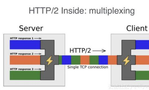 一文了解阿里云CDN HTTP2.0