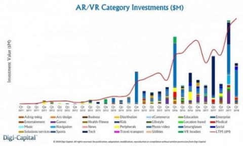 各大相关厂商都在加大投入研发资金,VR&AR创纪录获226亿<font color=