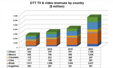 拉美流媒体市场将在未来五年内翻番