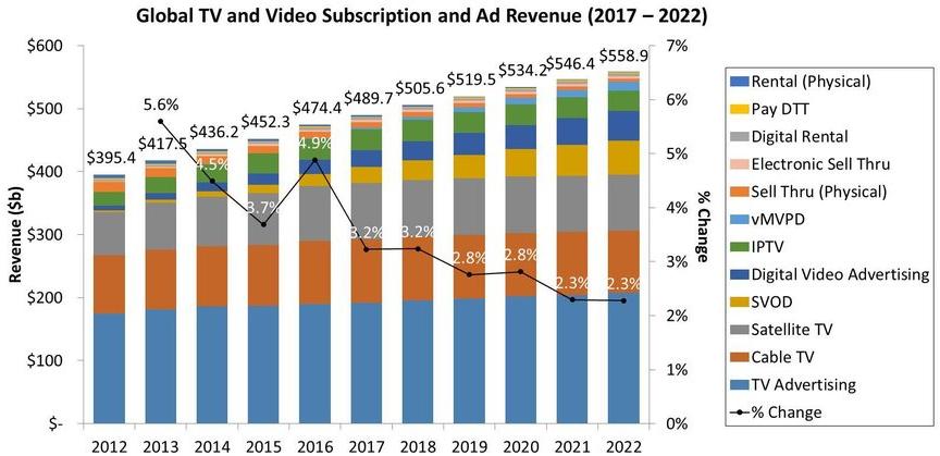 2022年全球电视和视频收入将达到5590亿美元