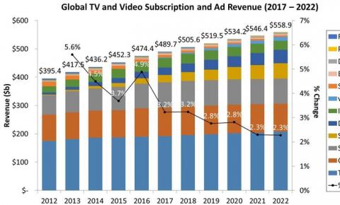 2022年全球电视和视频收入将达到559亿美元