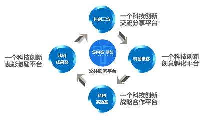 SMG汪建强:媒体深度融合的三大技术难题