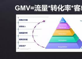 电商平台智能推荐系统,或许是CDN增值业务点