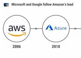 多云战略下的变数,全面解析亚马逊微软谷歌的云战争