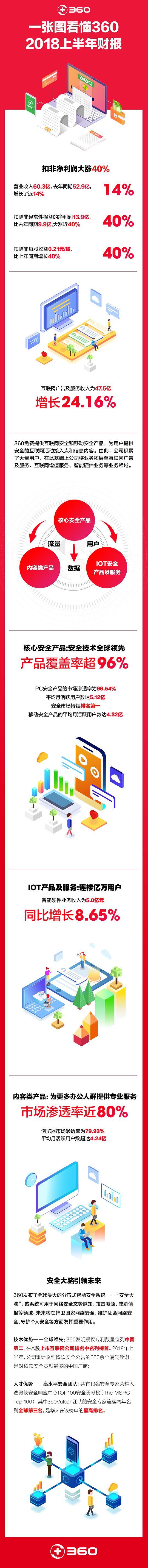 360发布2018上半年财报,IOT智能硬件连接亿万用户