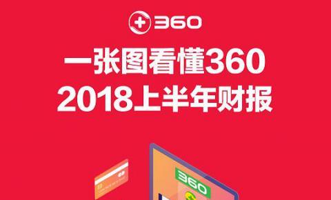 360发布2018上半年财报,<font color=