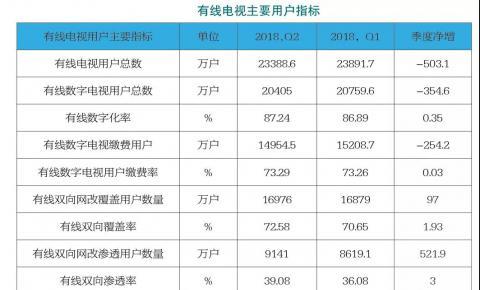 2018 年第二季度中国有线电视<font color=