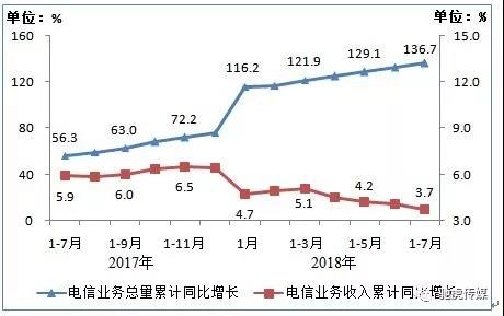 工信部:1-7月净增2266万,7月末IPTV用户总数达1.45亿户