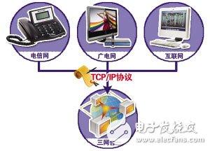 三网合一是哪三网?IPTV三网融合能够带来什么好处