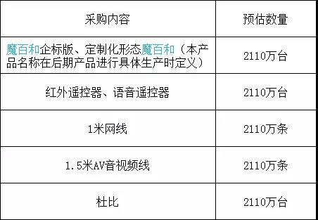 机顶盒终端招/中标详情一览(8月25日-8月31日)