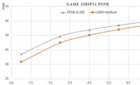 华为云携手NGCodec发布首款基于FPGA平台的视频编码加速服务