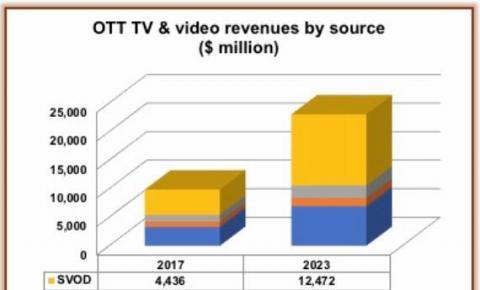 西欧OTT市场到2023年将产生23亿美元的<font color=