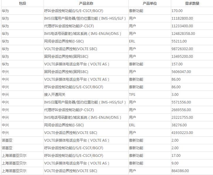 中国移动启动2018年CM-IMS五期核心网扩容改造