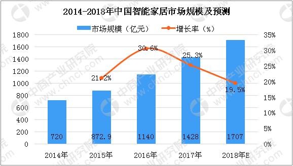 华为、vivo入局智能家居 中国智能家居市场分析及预测