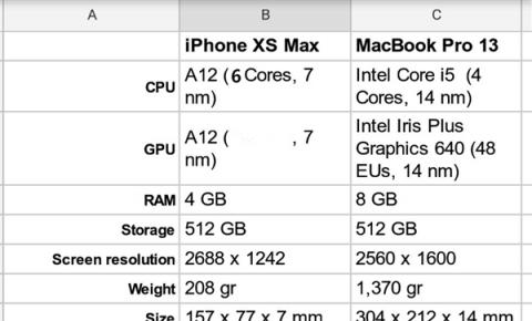 Intel尴尬了:酷睿i5跑分没干过苹果A12
