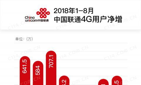 中国联通8月净增4G用户407.5万 净增<font color=