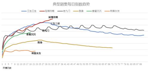 """爱奇艺宣布关闭前台播放量 影视行业不能""""唯流量论"""""""