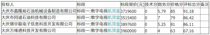 大庆油田二级物资集中招标(数字电视<font color=