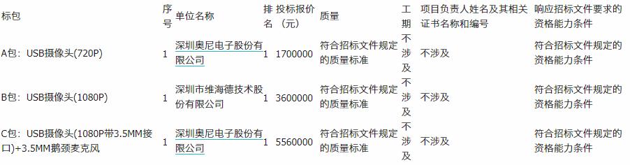 贵州广电<font color=