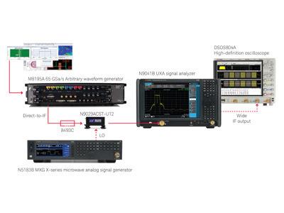 是德科技利用汽车雷达信号分析和生成<font color=