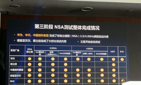 中国5G技术研发试验第三阶段测试结果出炉:<font color=