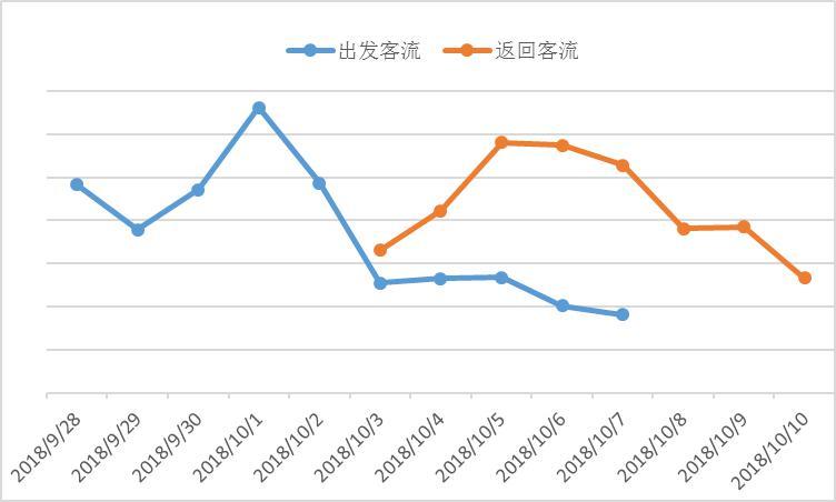 """国庆长假出境游回顾 """"漫游超人""""占出境随身Wi-Fi半壁江山"""