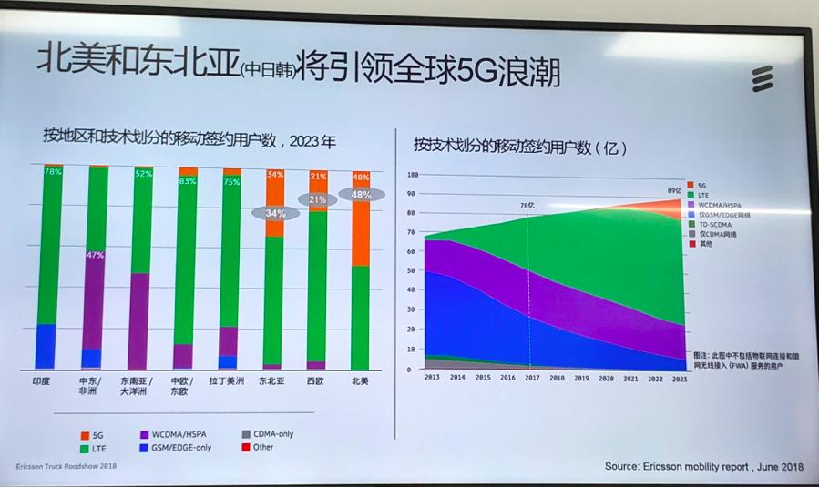 爱立信预计2020年实现5G规模化商用