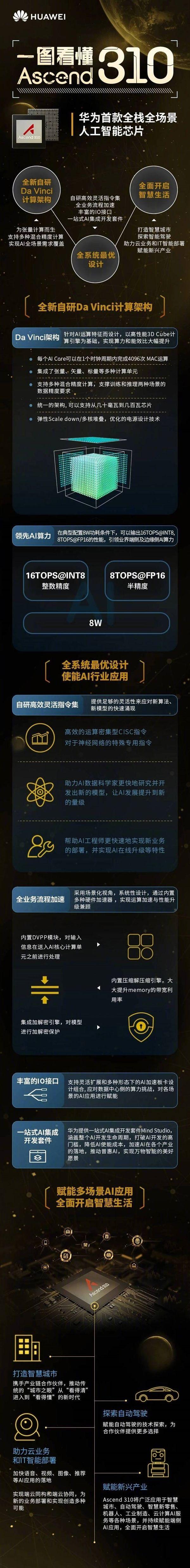 华为详解昇腾AI芯片:自研达芬奇架构 算力和能效比大幅提升