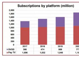 中国增长1.<font color=red>38亿</font>最为耀目 2023年全球付费订阅量将增长5.05亿