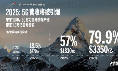 英特尔发布《5G娱乐经济报告》,预测5G将为<font color=