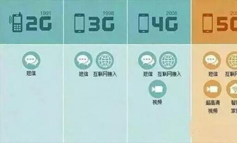 5G时代,企业如何寻求自身的突破?