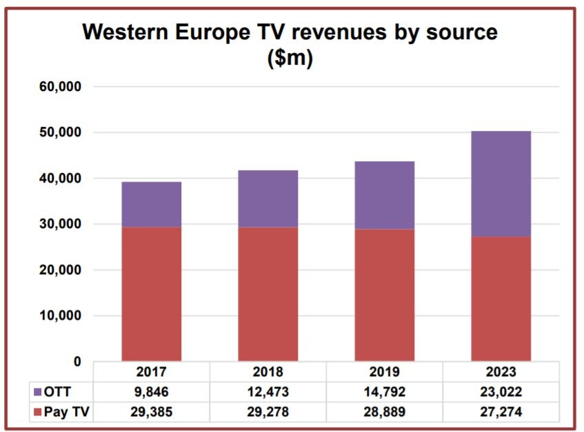 Digital TV Research:预计2023年<font color=