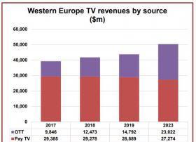 Digital TV <font color=red>Research</font>:预计2023年西欧电视营收达500亿美元