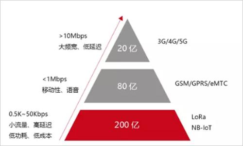 NB-IoT困局:百万级应用为何这般困难