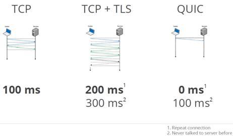 金山云QUIC技术——解决最后一公里网络延迟问题