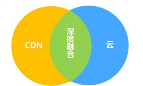 2018亚太CDN年会关键字之一:<font color=