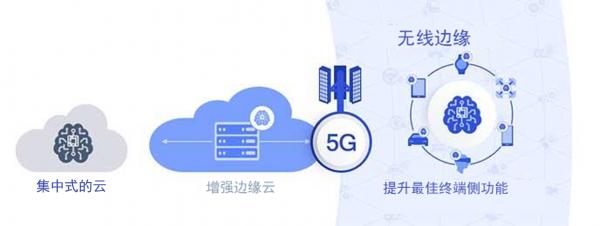 无线边缘变革实现5G的全部潜能