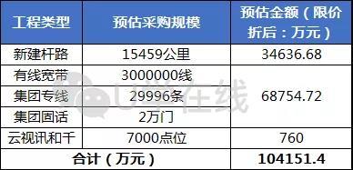 超10.4亿元!重庆移动2018年~2019年家庭宽带和集团专线固话施工框架采购项目招/中标情况