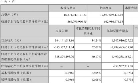 乐视发布2018年第三季度报告,TCL新技术以现金增资人民币3.00亿元